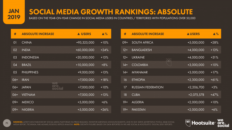 Social Media Growth Rankings Absolute