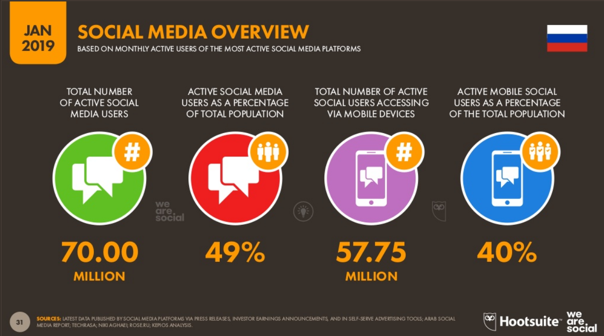 Social Media Overview Russia