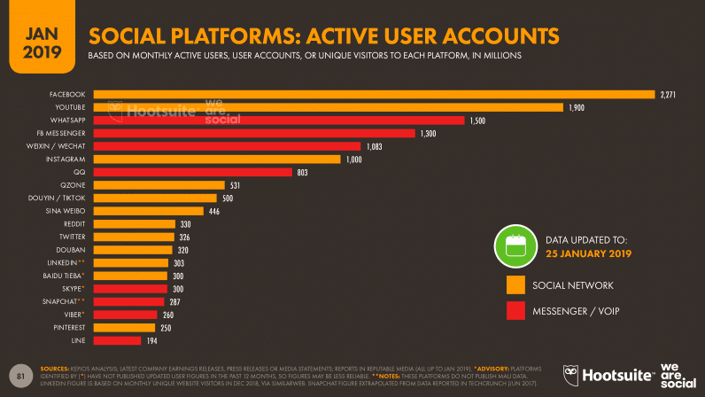 Social Platforms Active User Accounts
