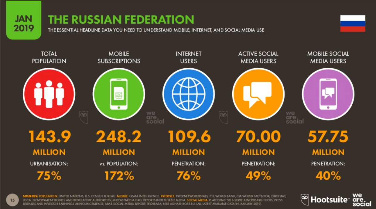 The Russian Federation Digital Overview