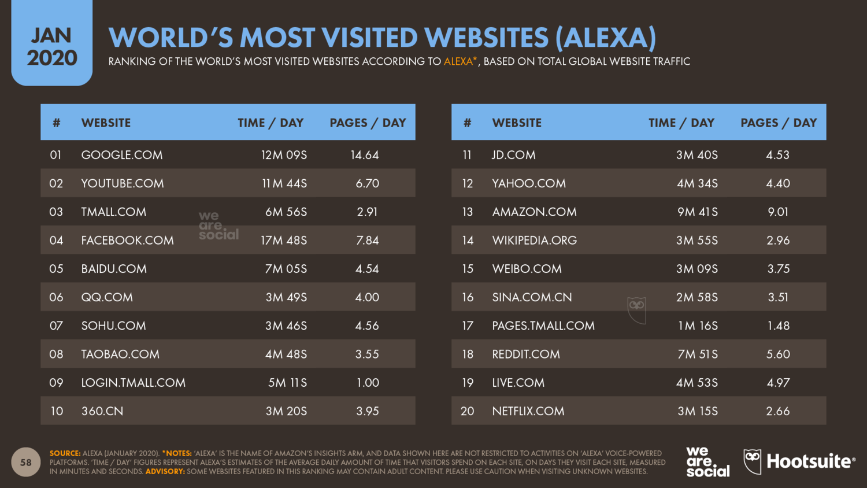 Самые популярные сайты в мире в январе 2020 года — рейтинг Alexa