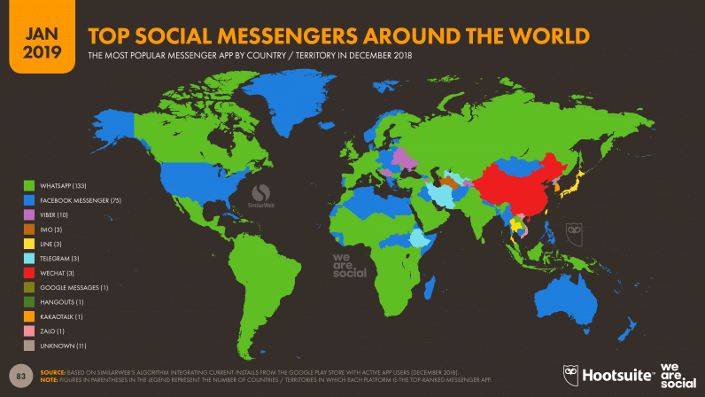 Top Social Messengers Around The World