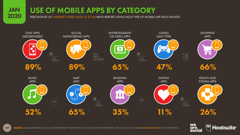 Использование мобильный приложений по категориям в 2020 году
