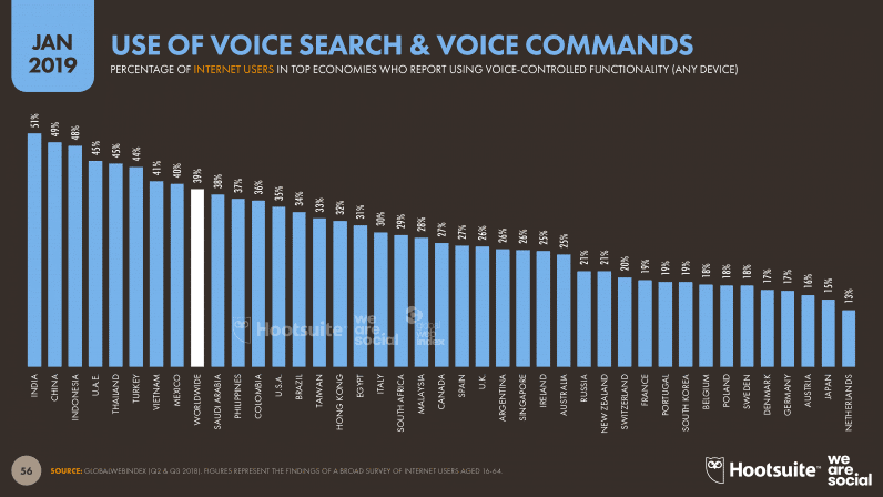Use Of Voice Search And Commands