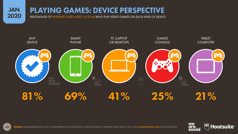 Статистика видеоигр по устройствам — январь 2020 года