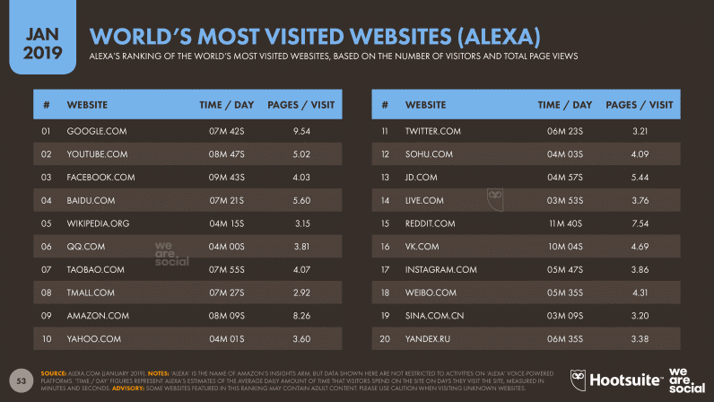 Worlds Most Visited Websites Alexa