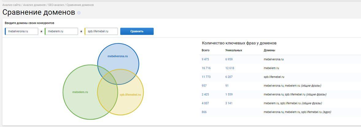 Сравнение интернет-магазина с конкурентами в Serpstat