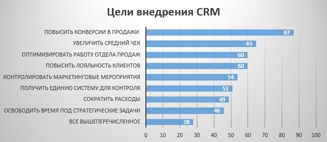 Цели внедрения CRM